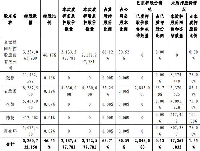 中天金融:金世旗控股质押500万股股份 占总股本0.07%-中国网地产