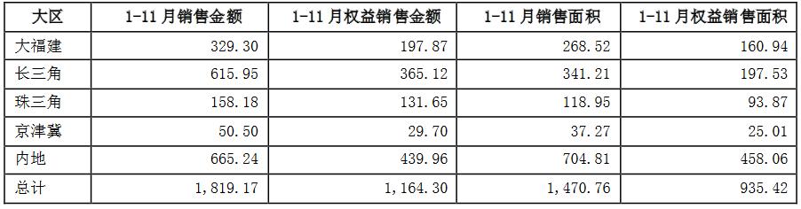 阳光城:前11月合约销售额1819.17亿元-中国网地产