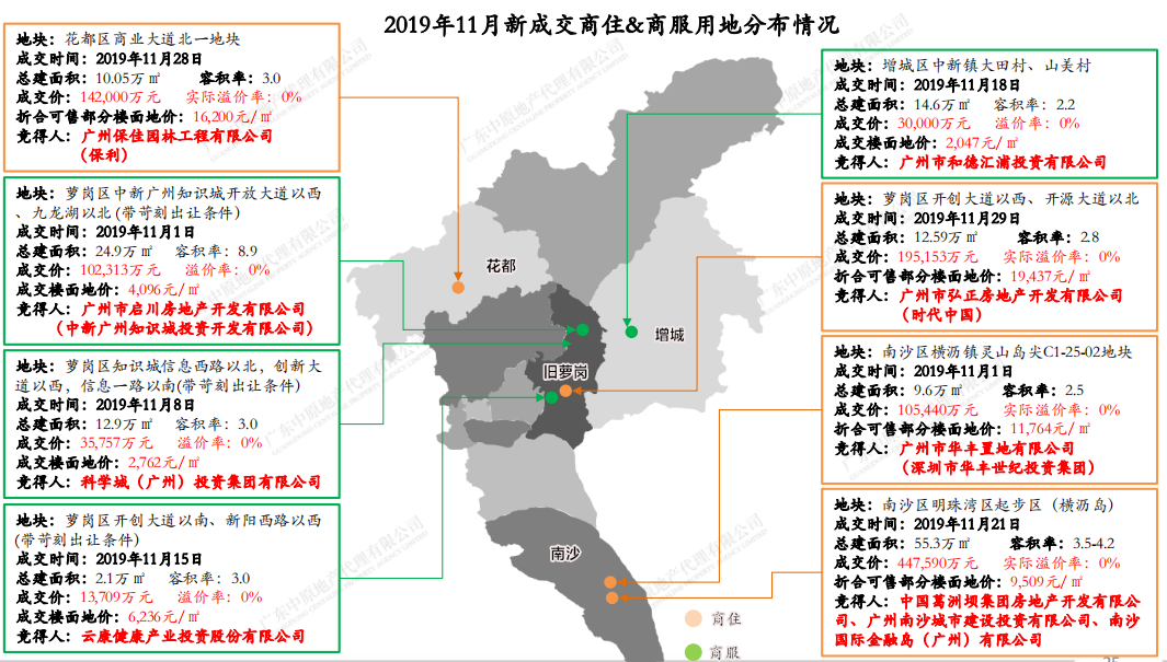 机构:11月广州新成交8宗商品房用地 同比减少21%-中国网地产