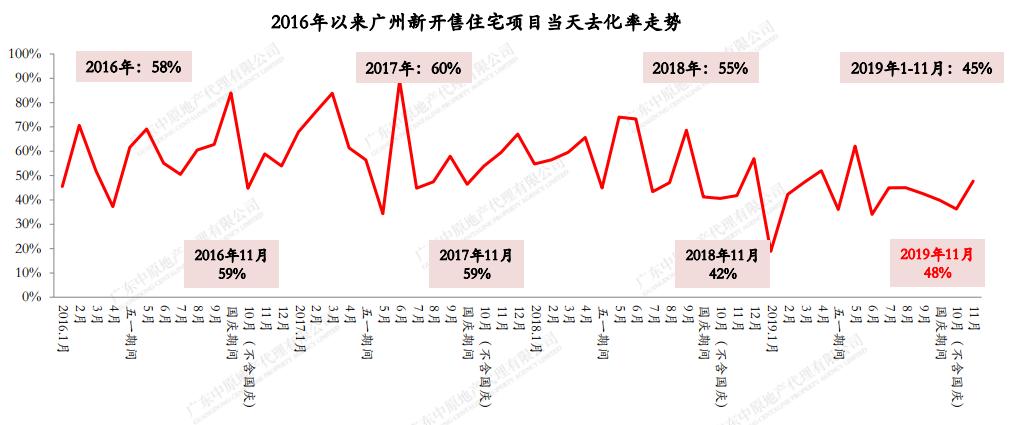 机构:11月广州新开售住宅项目整体开盘去化率约48%-中国网地产