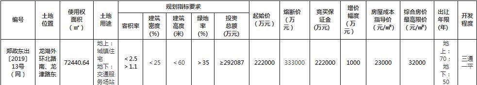 中海地产26.7亿元竞得郑州新区北龙湖1宗住宅用地-中国网地产