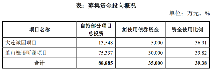 绿城集团:拟发行5亿元住房租赁专项公司债券-中国网地产