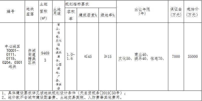 杨帆控股4.59亿元竞得台州天台县1宗商住地块-中国网地产