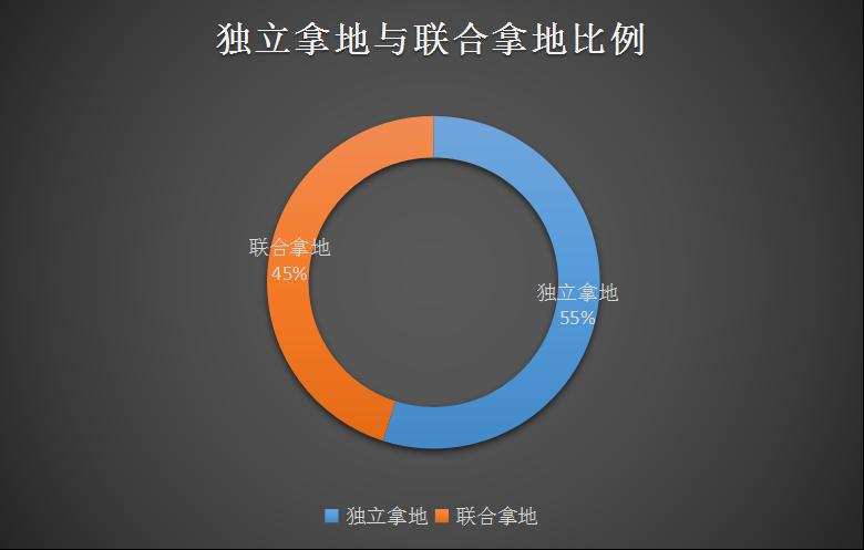 前11月北京共计出让51块非工业用地 限竞房比例超6成-中国网地产