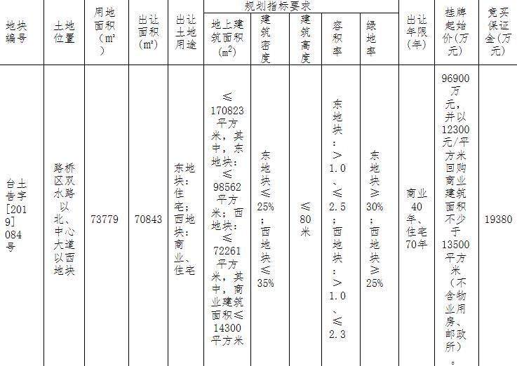 台州路桥区1宗商住地块11.21亿元成功出让-中国网地产