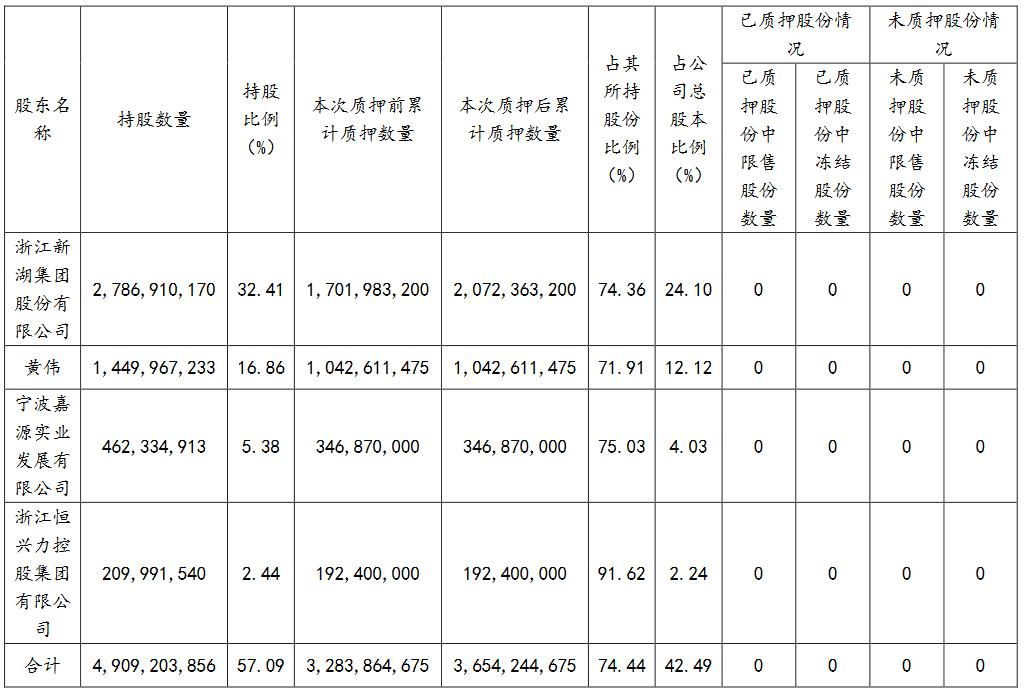 新湖中宝:新湖集团质押3.7亿股公司股份 占公司总股本4.31%-中国网地产