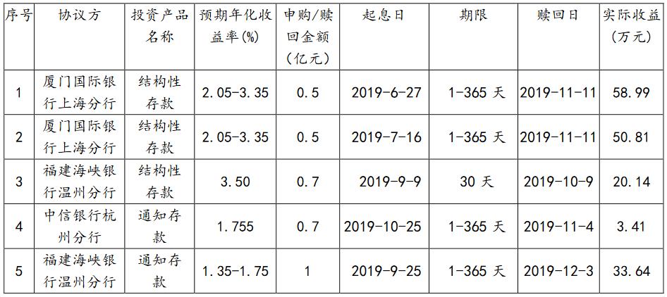 新湖中宝:近期公司短期理财产品获得收益166.99万元-中国网地产