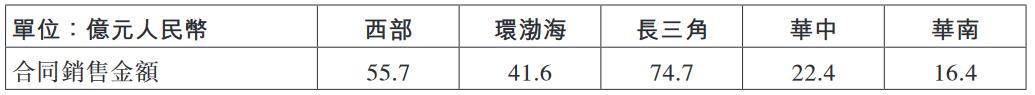 龙湖集团:前11月累计合同销售额2227亿元-中国网地产