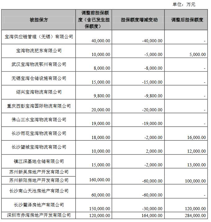 南山控股:拟减少27.08亿元担保额度 新增68.93亿元担保额度-中国网地产