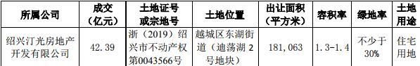 陽光城:擬為紹興汀光28.4億元融資提供擔保-中國網地産