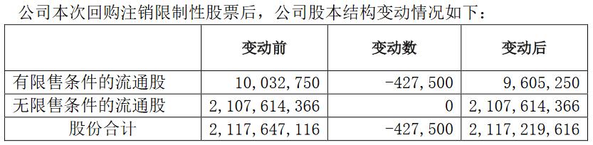 華發股份:回購登出42.75萬股限制性股票-中國網地産
