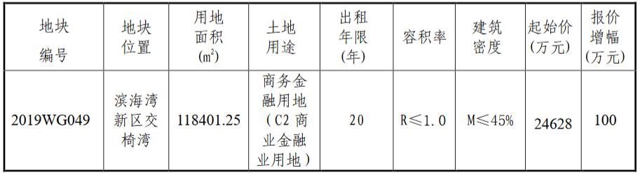 东莞市底价2.46亿元出租一宗商业金融用地 租金2080元/㎡-中国网地产