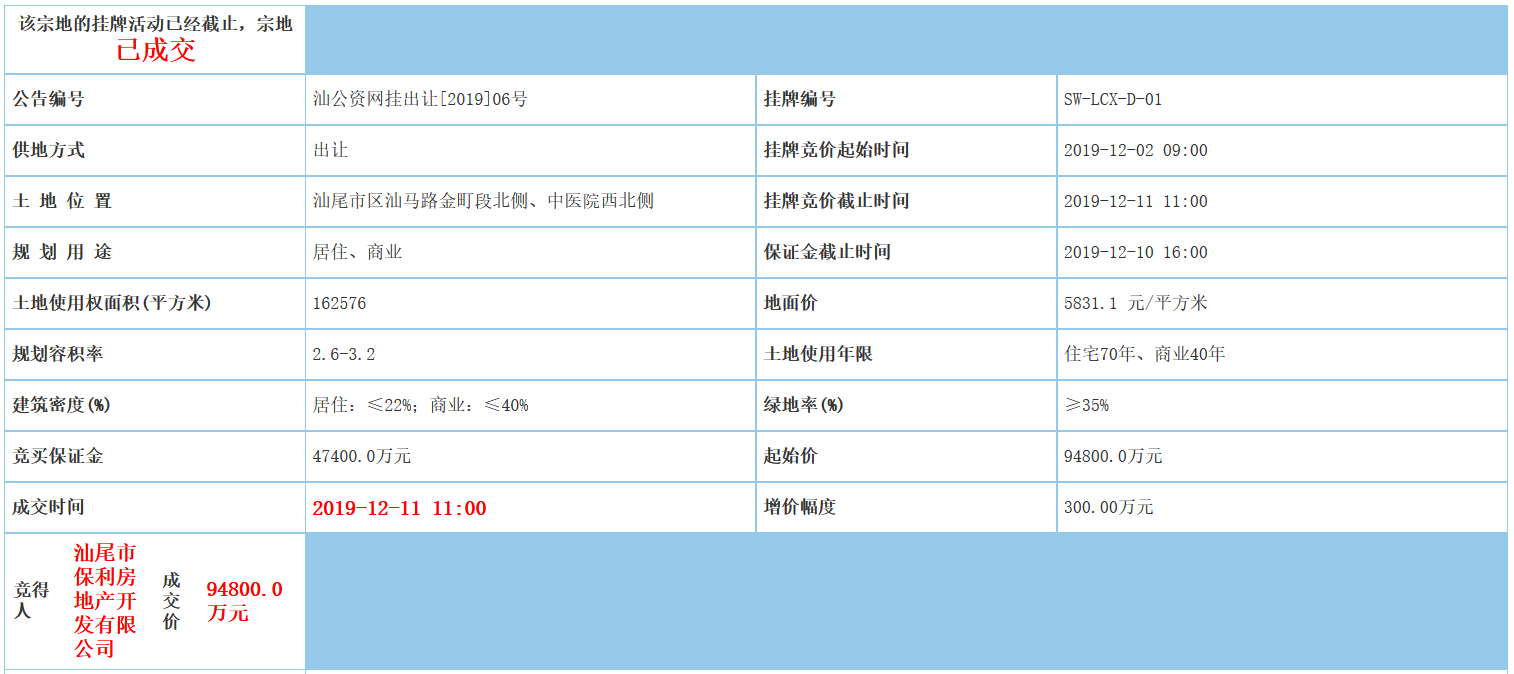 保利发展19.97亿元摘得广东汕尾2宗商住用地-中国网地产