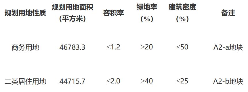 北科建底价5.5亿元摘得天津一宗商住用地 楼面价3778元/㎡-中国网地产