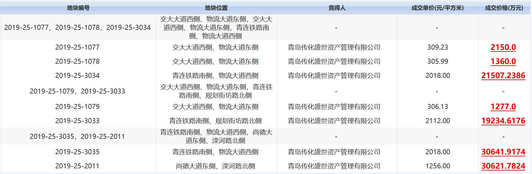 山东青岛16宗地块集中出让 总成交价31.5亿元-中国网地产