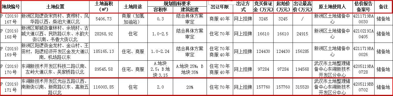 武汉总价34.11亿元出让4宗地块 新希望置业19.98亿元竞得1宗-中国网地产