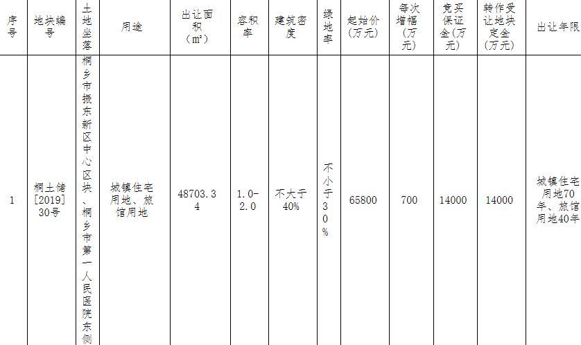 世茂底价6.58亿元竞得嘉兴桐乡市1宗商住用地-中国网地产