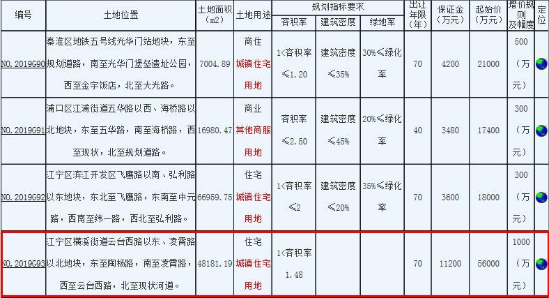 江宁城建5.6亿元竞得南京1宗住宅用地
