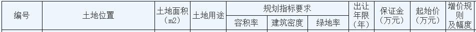 绿地2.45亿元摘得江苏南通一宗商住用地 楼面价2406元/�O-中国网地产