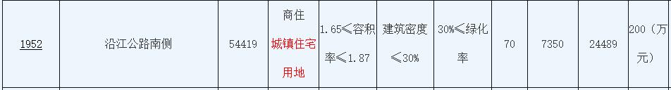 绿地2.45亿元摘得江苏南通一宗商住用地 楼面价2406元/㎡-中国网地产