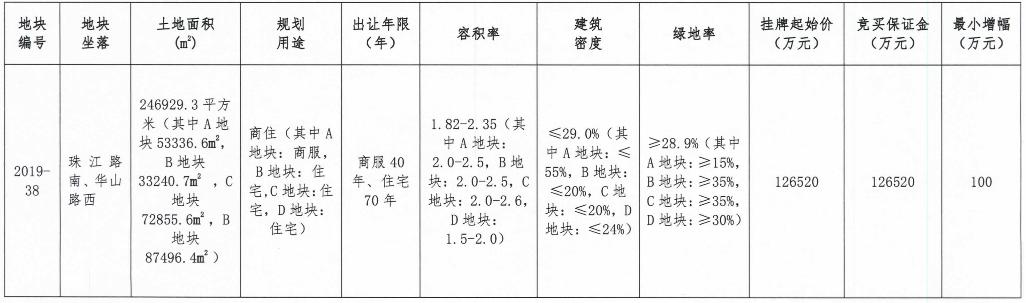 金地商置底价12.65亿元摘得江苏徐州一宗商住用地-中国网地产