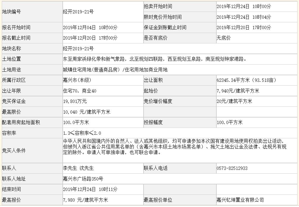 荣安9.95亿元竞得嘉兴市一宗商住用地 溢价率0.50%-中国网地产