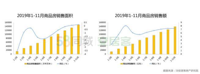 机构:前11月全国房地产开发投资额12.13万亿元 同比增10.2%-中国网地产
