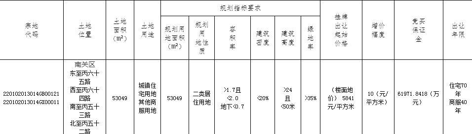 龙湖6.94亿元竞得长春南关区1宗商住用地-中国网地产
