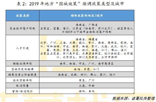 机构:2019年因城施策叠加金融监管 稳中多变促市场平稳-中国网地产