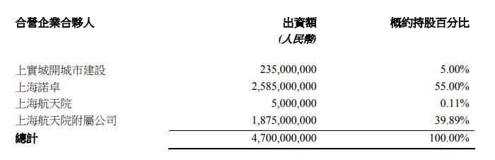 上海實業:46.28億元競得上海徐匯區一宗用地-中國網地産