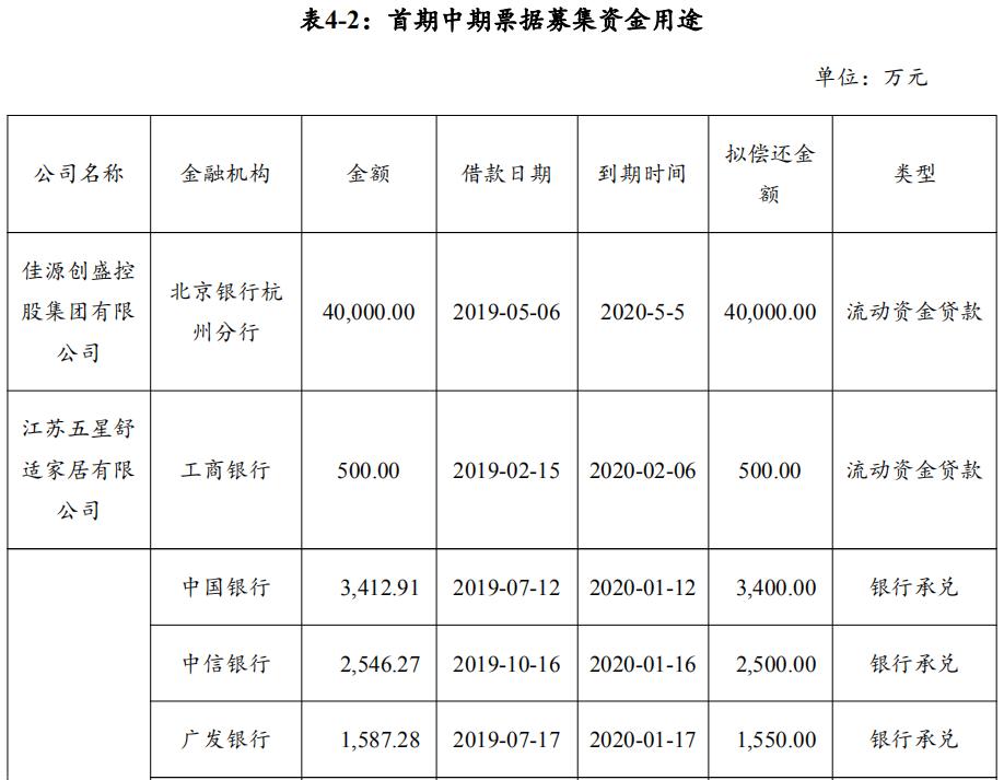 佳源创盛:拟发行8亿元中期票据 用于偿还金融机构借款-中国网地产