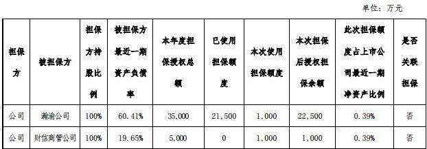 财信发展公告称:为2家公司2000万元贷款提供担保