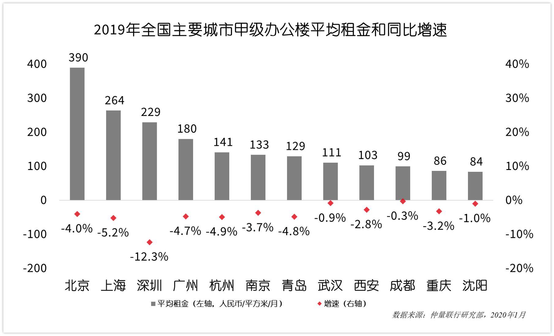 """仲量联行全年回顾:成渝""""双城""""战略升格,成都商业地产破局求新-中国网地产"""