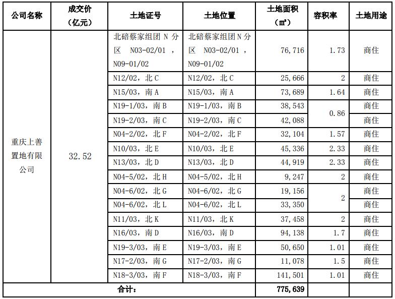 阳光城将为重庆上善置地7亿元融资提供担保