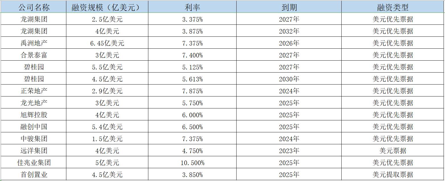 房企开年密集发债 3日规模超56.25亿美元-中国网地产