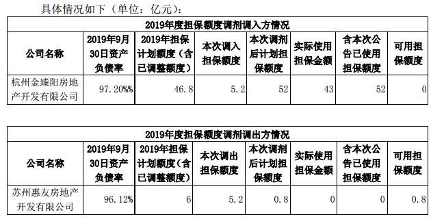 阳光城:为3家公司共计12.45亿元融资提供担保-中国网地产