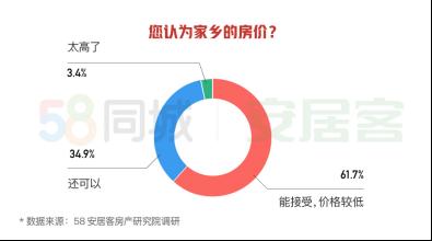 58同城、安居客发布2020返乡置业报告:重庆、成都、西安成返乡置业热门城市-中国网地产