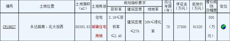 融创联合体14.55亿元竞得南通港闸区1宗商住地-中国网地产