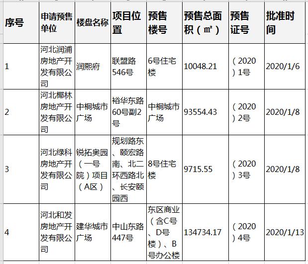 一月石家庄锐拓奥园、润熙府等四大项目获预售证-中国网地产