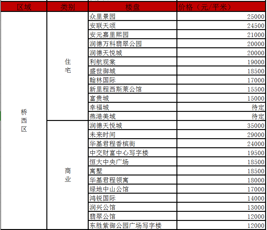 石家庄五大城区165个楼盘在售价格-中国网地产