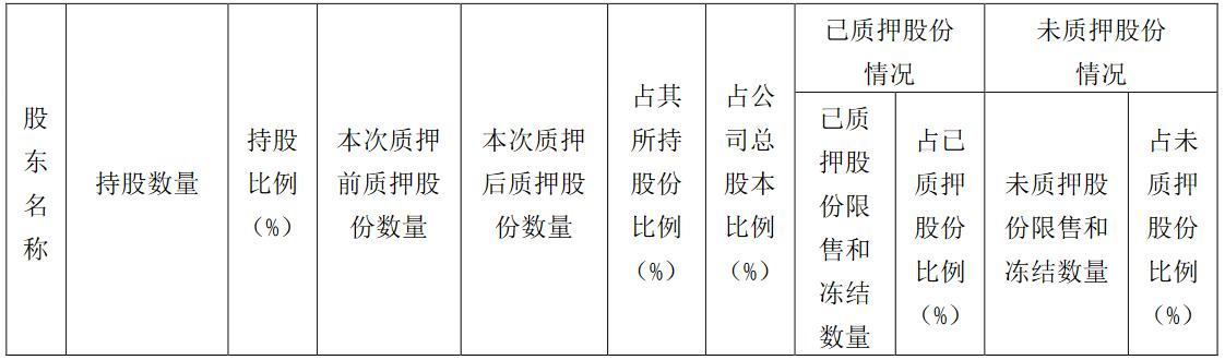 滨江集团:滨江控股质押8800万股股份 占公司总股本2.83%-中国网地产