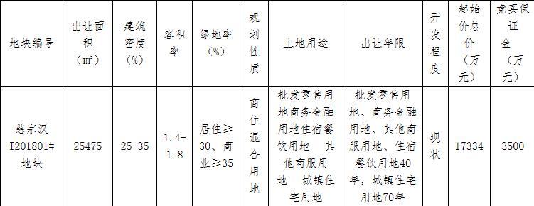 力高实业1.84亿元竞得宁波慈溪市1宗商住用地-中国网地产