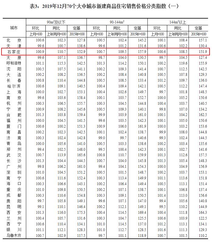 12月石家庄新建商品住宅销售价格环比上涨0.7%-中国网地产