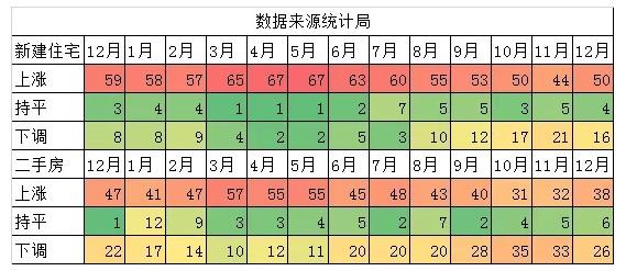 2019年最后一个月 房价上涨的城市数量咋增多了?-中国网地产