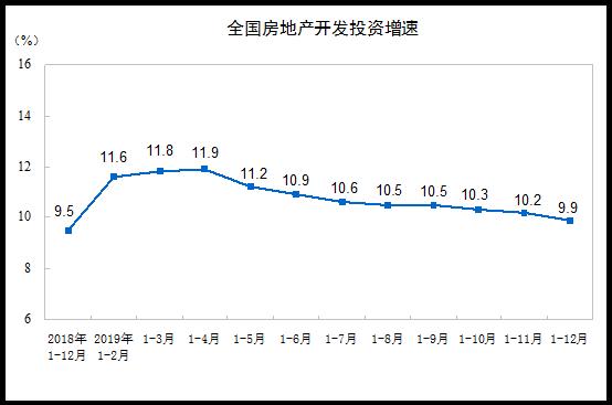 统计局:2019年商品房销售额159725亿元 增长6.5%-中国网地产