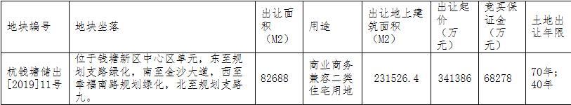 融创+开元+坤和联合体41亿元竞得杭州1宗商住用地 溢价率20.50%-中国网地产