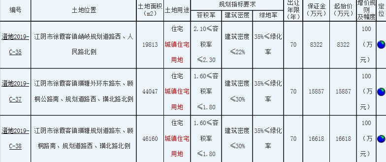 香港信丰1.08亿元竞得无锡江阴1宗住宅用地-中国网地产