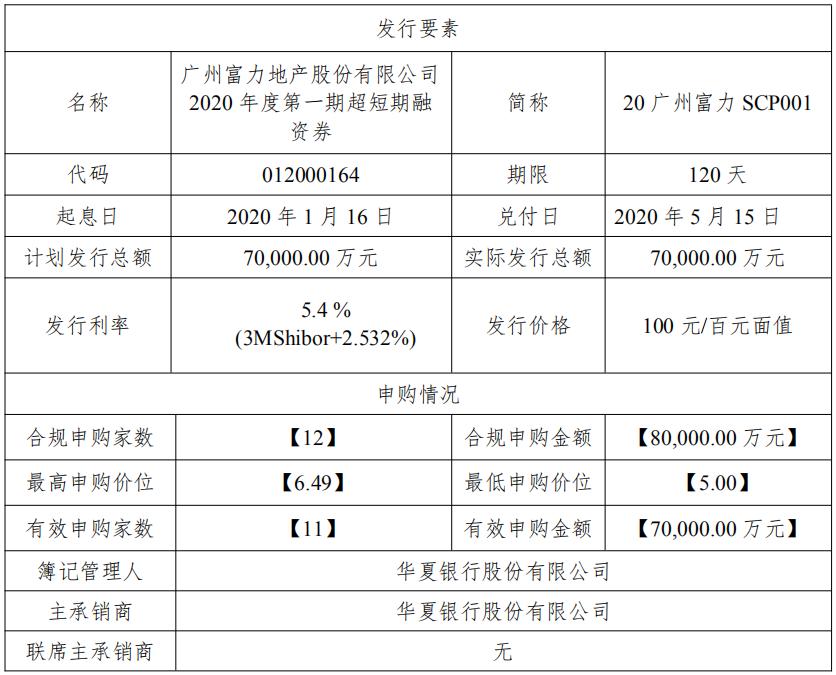 富力地产:成功发行7亿元超短期融资券 票面利率5.4%-中国网地产
