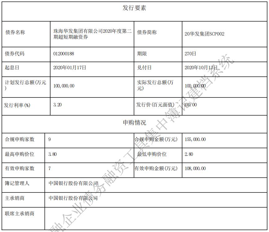 珠海华发集团:成功发行10亿元超短期融资券 票面利率3.20%-中国网地产