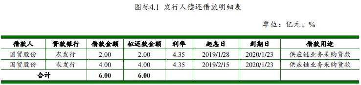 厦门国贸:拟发行10亿元超短期融资券(第三期)-中国网地产